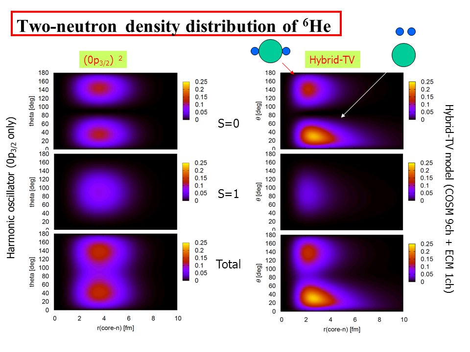 Two-neutron density distribution of 6 He Hybrid-TV model (COSM 9ch + ECM 1ch) Harmonic oscillator (0p 3/2 only) S=0 S=1 Total (0p 3/2 ) Hybrid-TV