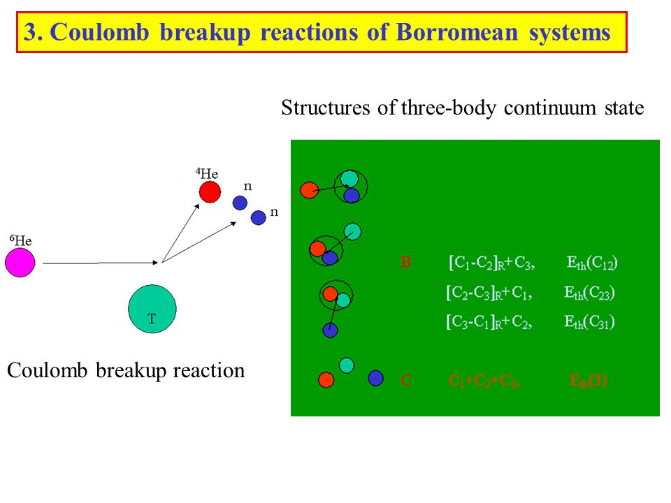 Coulomb breakup reaction 3.