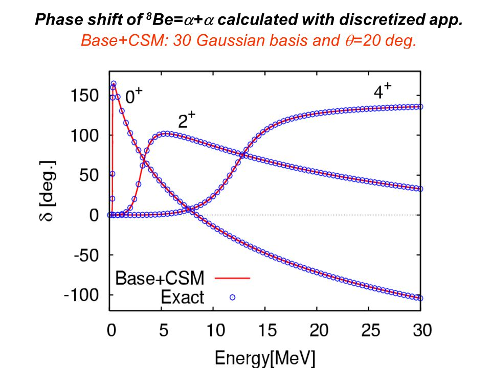 Phase shift of 8 Be= + calculated with discretized app. Base+CSM: 30 Gaussian basis and =20 deg.