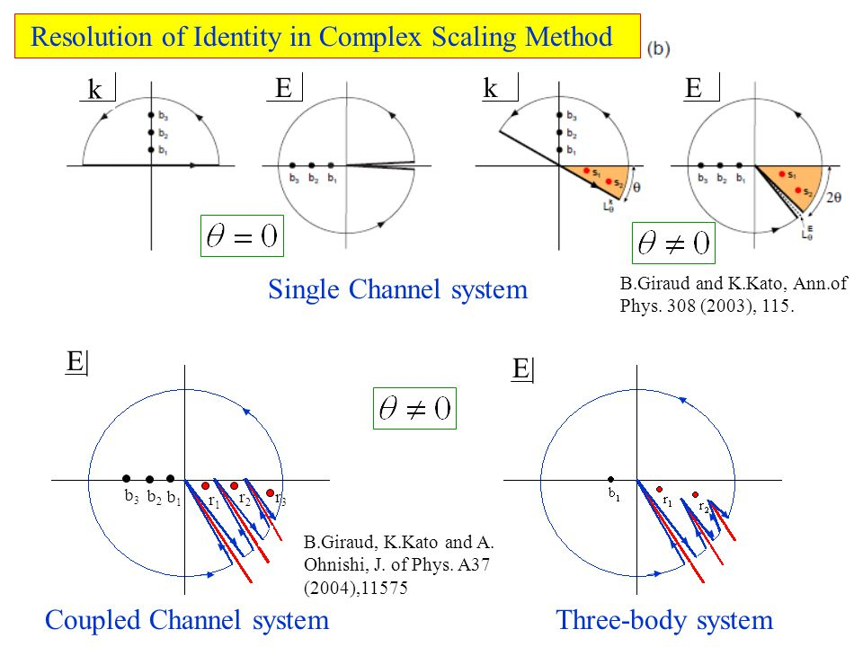 k k EE Single Channel system b1b1 b2b2 b3b3 r1r1 r2r2 r3r3 Coupled Channel systemThree-body system E| B.Giraud, K.Kato and A.