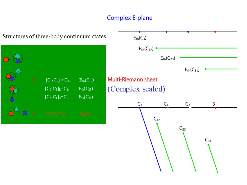 (Complex scaled) Structures of three-body continuum states