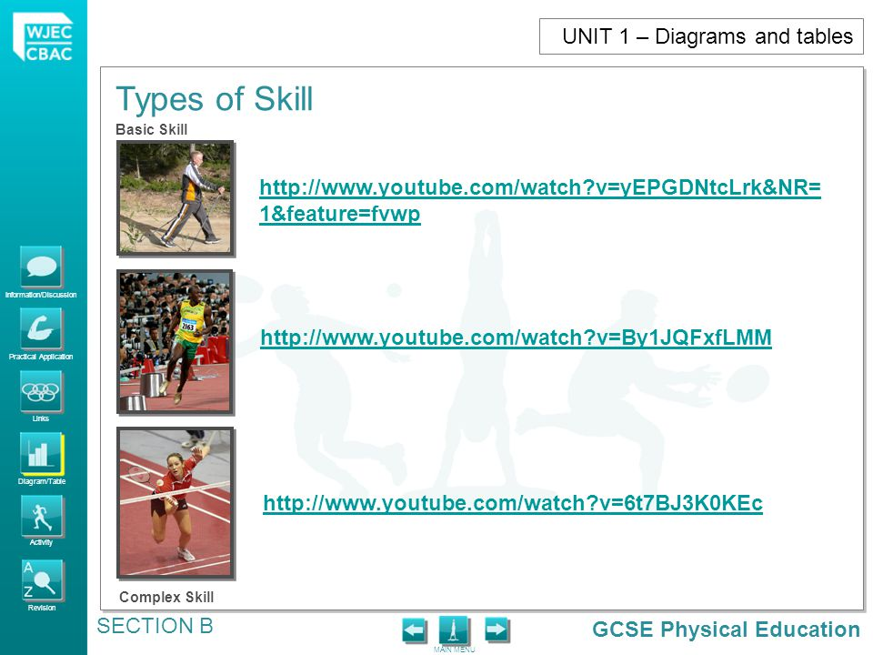 GCSE Physical Education Information/Discussion Practical Application Links Diagram/Table Activity Revision MAIN MENU Types of Skill SECTION B UNIT 1 –