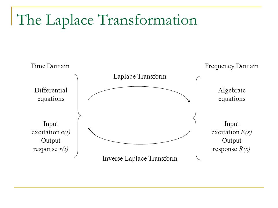 The Laplace Transformation Differential equations Input excitation e(t) Output response r(t) Time DomainFrequency Domain Algebraic equations Input exc