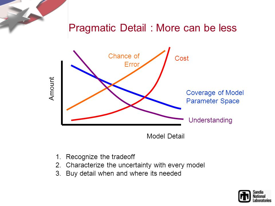 Pragmatic Detail : More can be less Model Detail Amount Coverage of Model Parameter Space 1.Recognize the tradeoff 2.Characterize the uncertainty with every model 3.Buy detail when and where its needed Chance of Error Cost Understanding