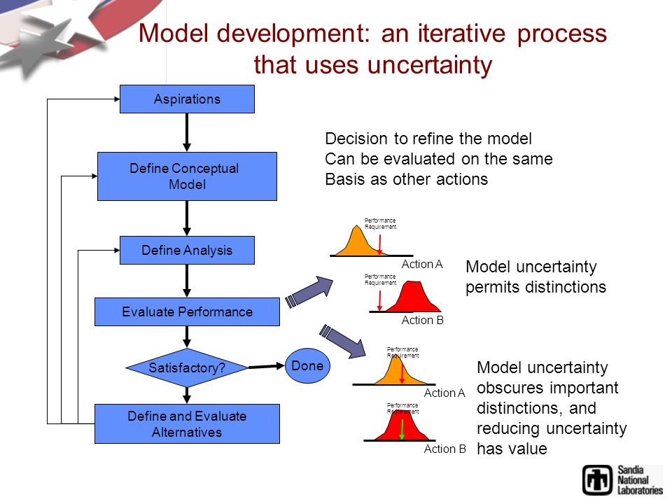 Aspirations Define Analysis Evaluate Performance Define and Evaluate Alternatives Define Conceptual Model Satisfactory.