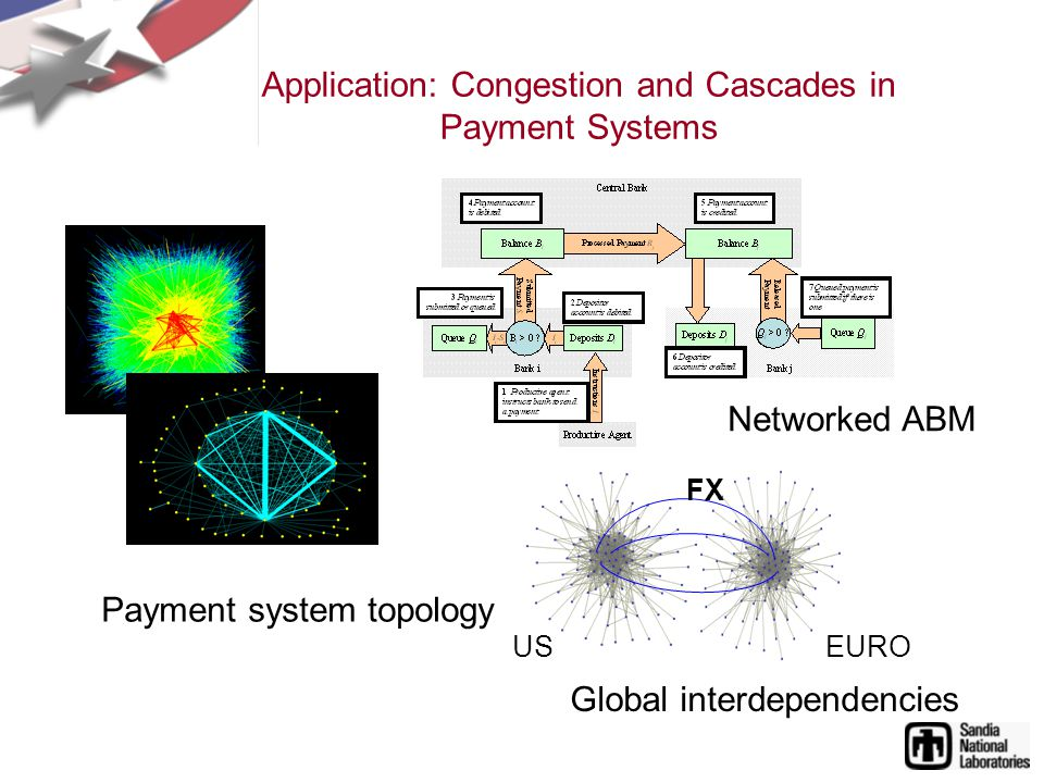 Application: Congestion and Cascades in Payment Systems USEURO FX Payment system topology Networked ABM Global interdependencies