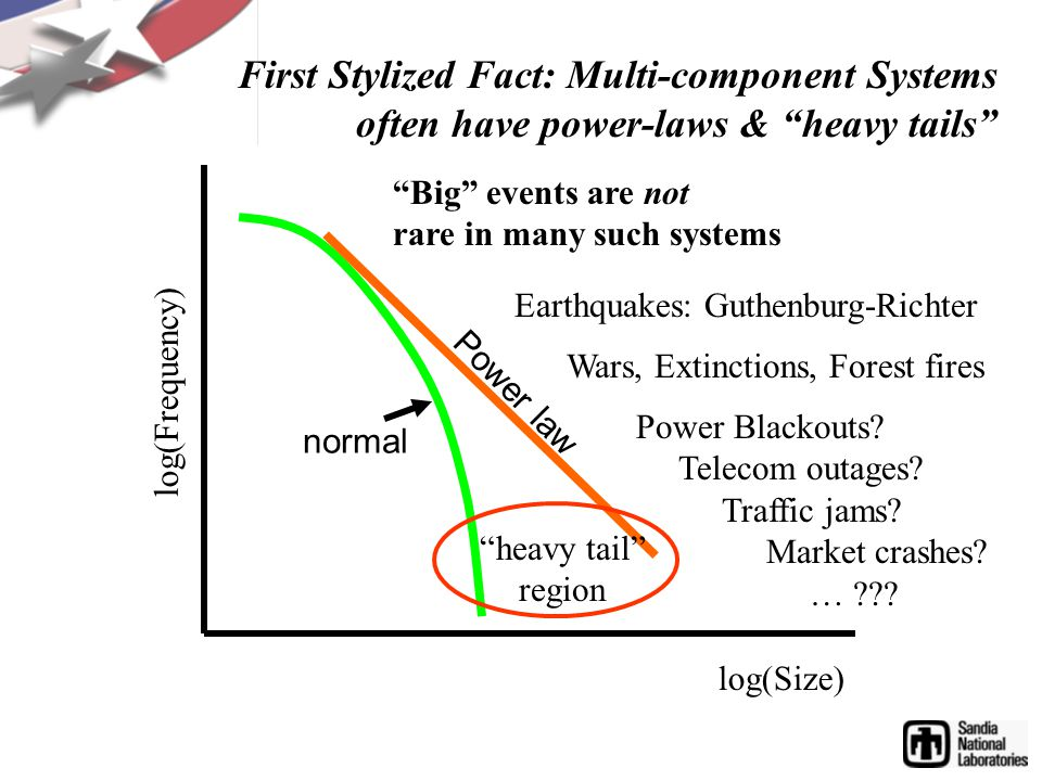 log(Size) log(Frequency) Big events are not rare in many such systems First Stylized Fact: Multi-component Systems often have power-laws & heavy tails Earthquakes: Guthenburg-Richter Wars, Extinctions, Forest fires Power Blackouts.