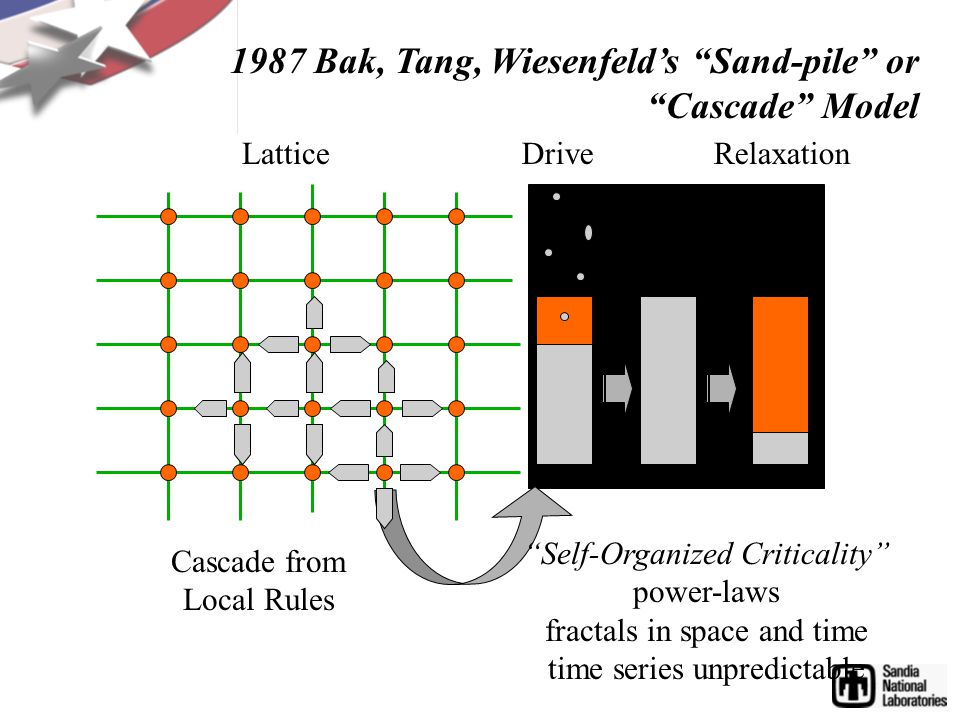 Drive 1987 Bak, Tang, Wiesenfelds Sand-pile or Cascade Model Self-Organized Criticality power-laws fractals in space and time time series unpredictable Cascade from Local Rules RelaxationLattice