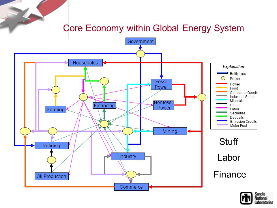 Core Economy within Global Energy System Households Commerce Nonfossil Power Fossil Power Farming Industry Refining Oil Production Mining Financing Government Explanation Power Food Consumer Goods Industrial Goods Minerals Oil Labor Securities Deposits Emission Credits Motor Fuel Broker Entity type Stuff Labor Finance
