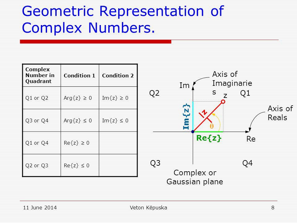11 June 2014Veton Këpuska19 Roots of Unity Regard the equation: z N -1=0, where z C & N Z + (i.e.