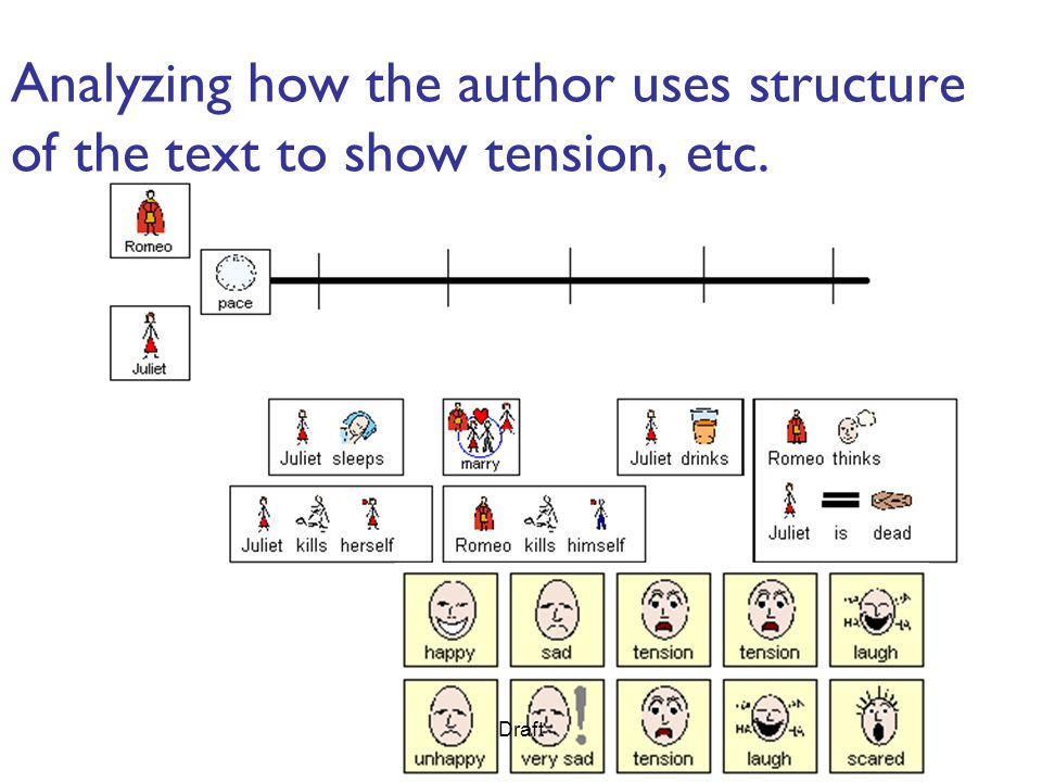 Analyzing how the author uses structure of the text to show tension, etc. Draft