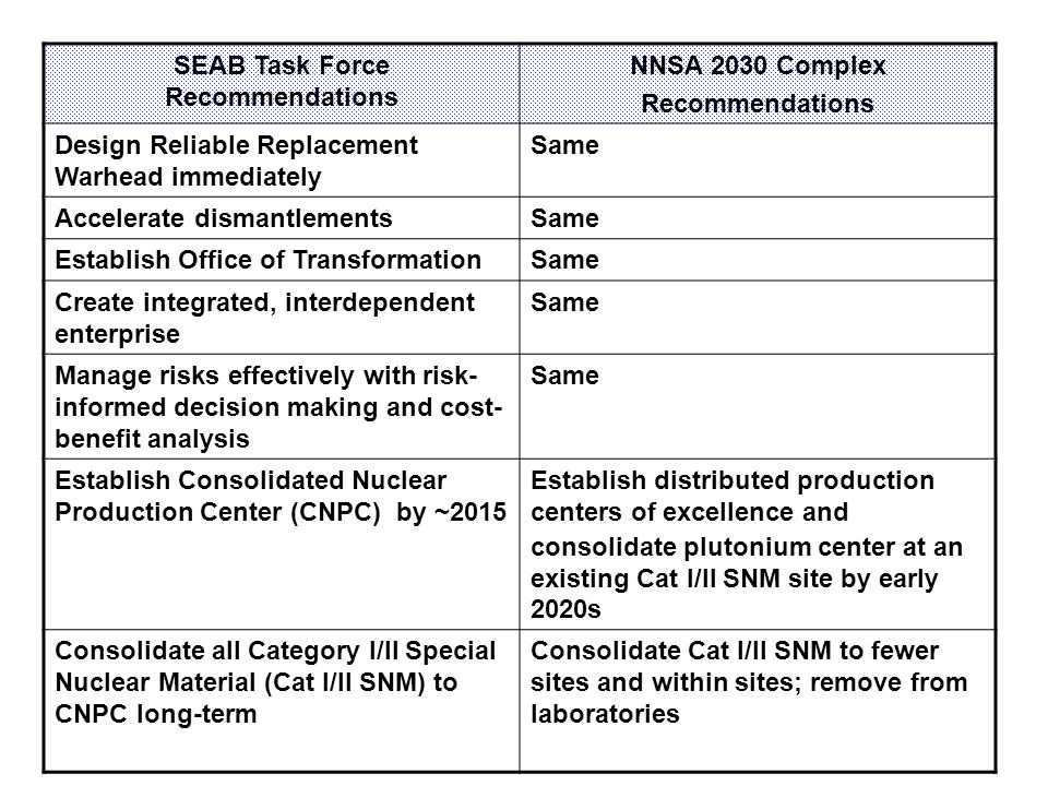 SEAB Task Force Recommendations NNSA 2030 Complex Recommendations Design Reliable Replacement Warhead immediately Same Accelerate dismantlementsSame Establish Office of TransformationSame Create integrated, interdependent enterprise Same Manage risks effectively with risk- informed decision making and cost- benefit analysis Same Establish Consolidated Nuclear Production Center (CNPC) by ~2015 Establish distributed production centers of excellence and consolidate plutonium center at an existing Cat I/II SNM site by early 2020s Consolidate all Category I/II Special Nuclear Material (Cat I/II SNM) to CNPC long-term Consolidate Cat I/II SNM to fewer sites and within sites; remove from laboratories