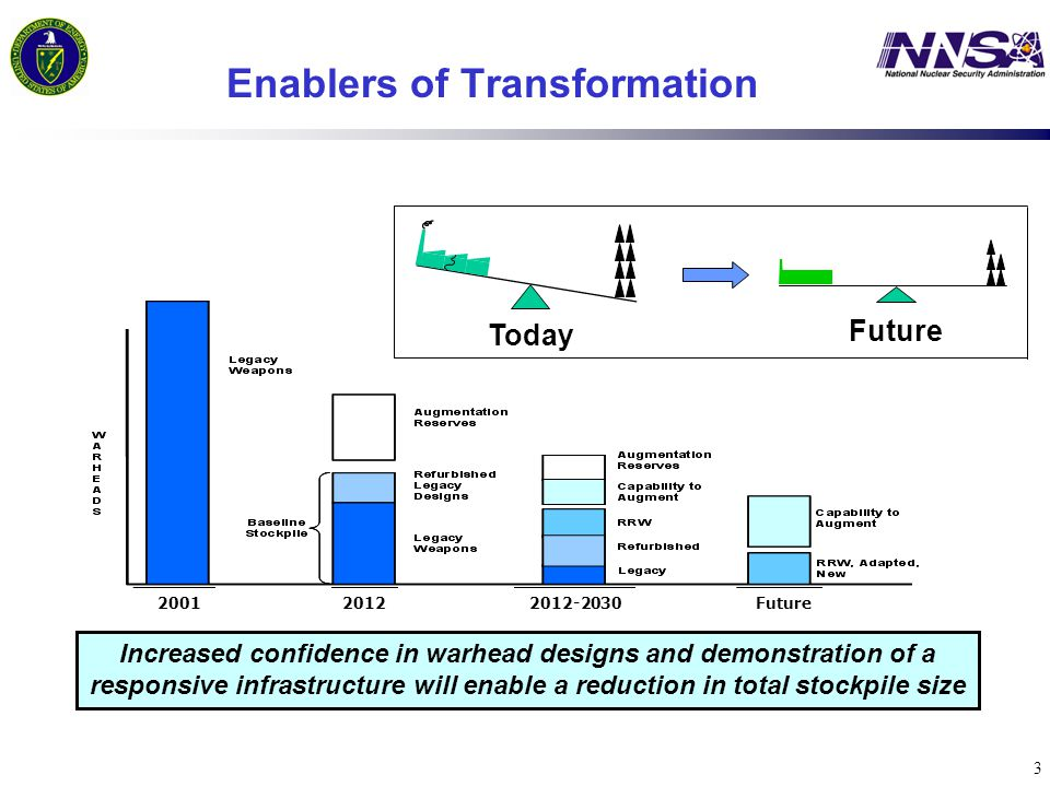 3 Increased confidence in warhead designs and demonstration of a responsive infrastructure will enable a reduction in total stockpile size Enablers of Transformation 2001 20122012-2030Future Today Future