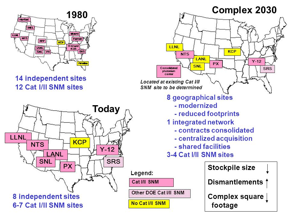 1980 LLNL NTS LANL SNL PX KCP SRS Today Y-12 14 independent sites 12 Cat I/II SNM sites 8 independent sites 6-7 Cat I/II SNM sites Stockpile size Dismantlements Complex square footage LANL SNL KCP NTS PX SRS LLNL Y-12 Complex 2030 Located at existing Cat I/II SNM site to be determined Consolidated plutonium center Other DOE Cat I/II SNM No Cat I/II SNM Legend: Cat I/II SNM 8 geographical sites - modernized - reduced footprints 1 integrated network - contracts consolidated - centralized acquisition - shared facilities 3-4 Cat I/II SNM sites