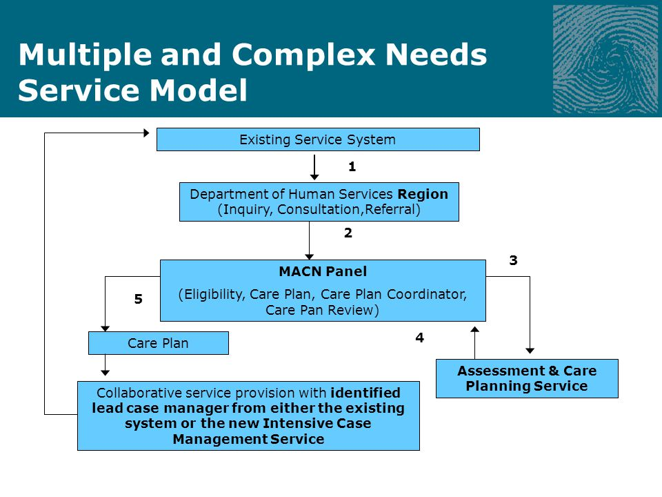 Multiple and Complex Needs Service Model Existing Service System Department of Human Services Region (Inquiry, Consultation,Referral) MACN Panel (Eligibility, Care Plan, Care Plan Coordinator, Care Pan Review) Care Plan Assessment & Care Planning Service Collaborative service provision with identified lead case manager from either the existing system or the new Intensive Case Management Service 3 2 4 5 1