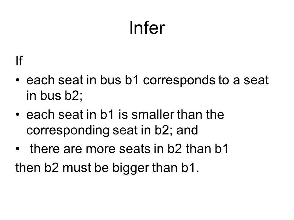 Expressive Representation.Given: Bus(b) PlaceOf(b) = s SeatsOf(b) PlaceOf(s).