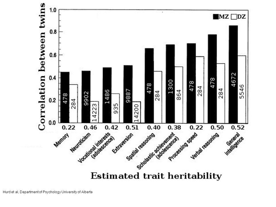 Hurd et al, Department of Psychology University of Alberta