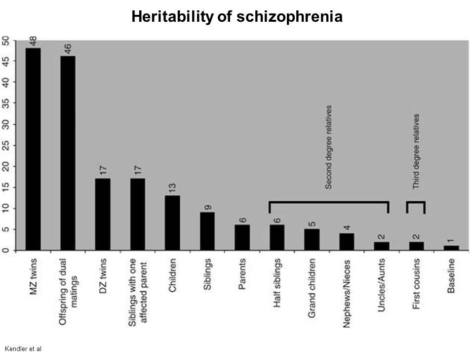 Kendler et al Heritability of schizophrenia