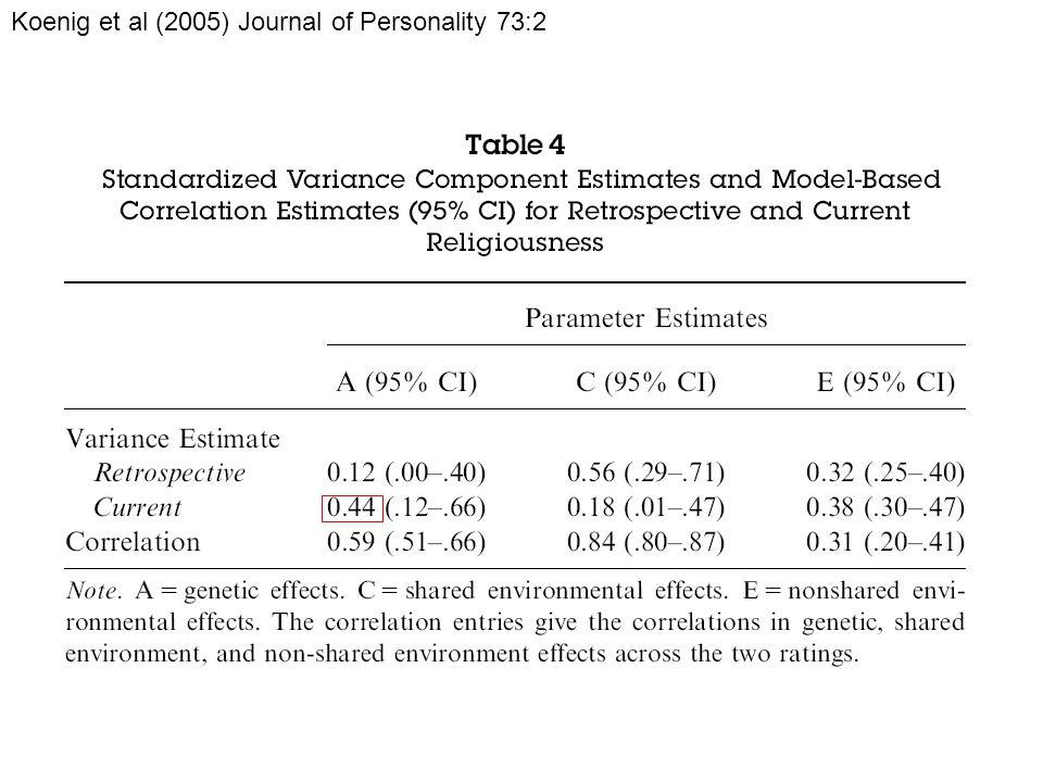 Koenig et al (2005) Journal of Personality 73:2
