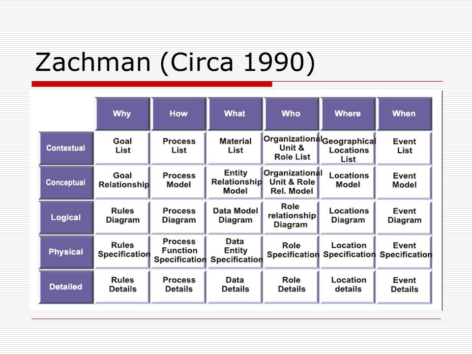 Zachman (Circa 1990)
