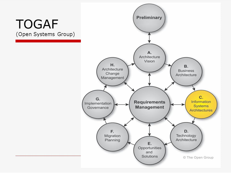 TOGAF (Open Systems Group)