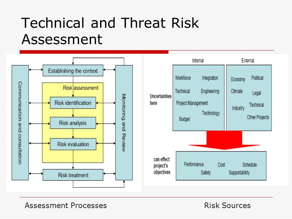Technical and Threat Risk Assessment Assessment ProcessesRisk Sources