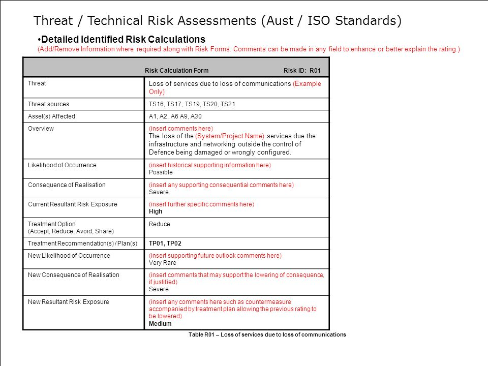 Detailed Identified Risk Calculations (Add/Remove Information where required along with Risk Forms.