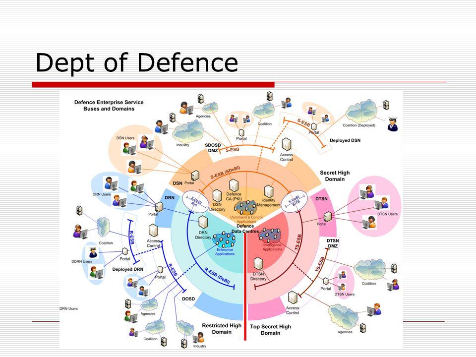 Dept of Defence (same information)