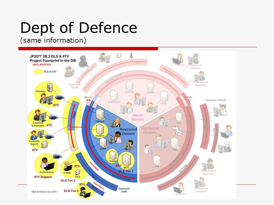 Dept of Defence (same information)
