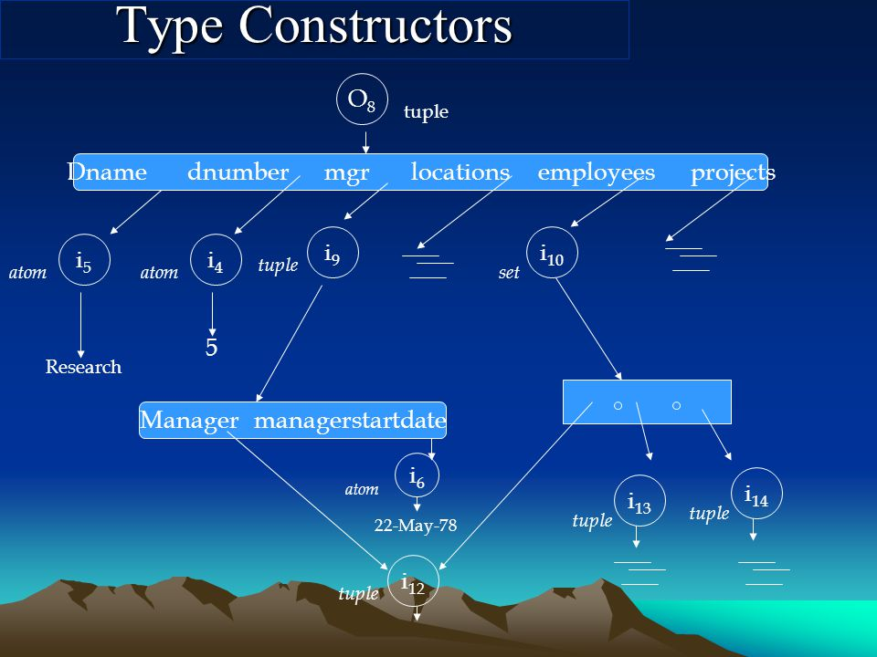 Type Constructors O8O8 tuple Dname dnumber mgr locations employees projects i5i5 Research atom i4i4 5 i9i9 tuple Manager managerstartdate tuple i 12 i 10 set tuple i 13 tuple i 14 i6i6 atom 22-May-78