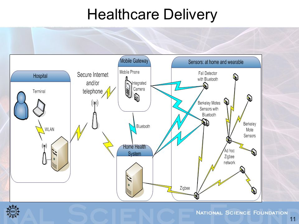 11 Healthcare Delivery