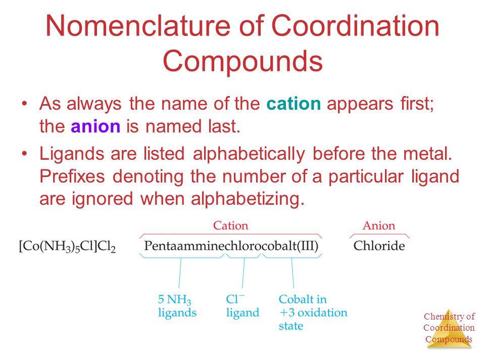 Chemistry of Coordination Compounds Nomenclature of Coordination Compounds As always the name of the cation appears first; the anion is named last. Li