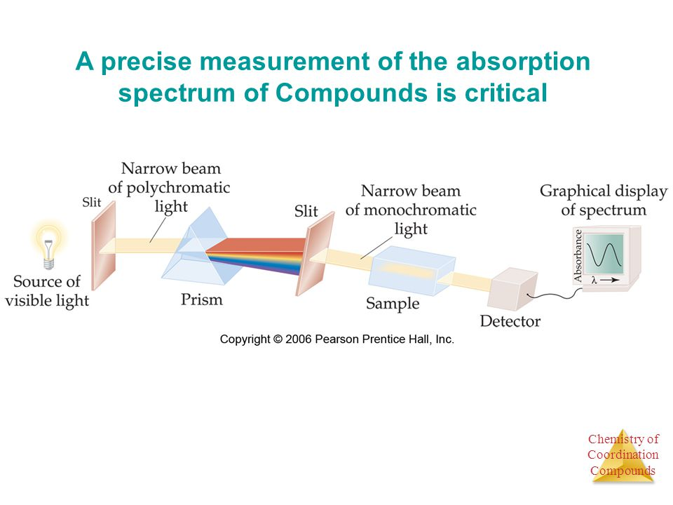 Chemistry of Coordination Compounds A precise measurement of the absorption spectrum of Compounds is critical