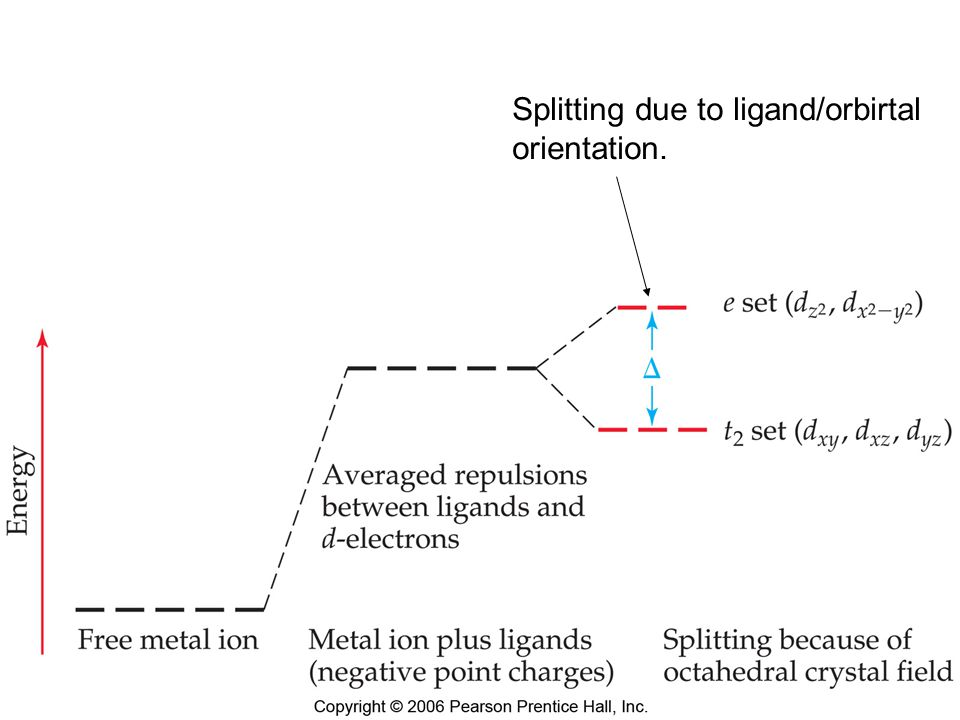 Chemistry of Coordination Compounds Splitting due to ligand/orbirtal orientation.