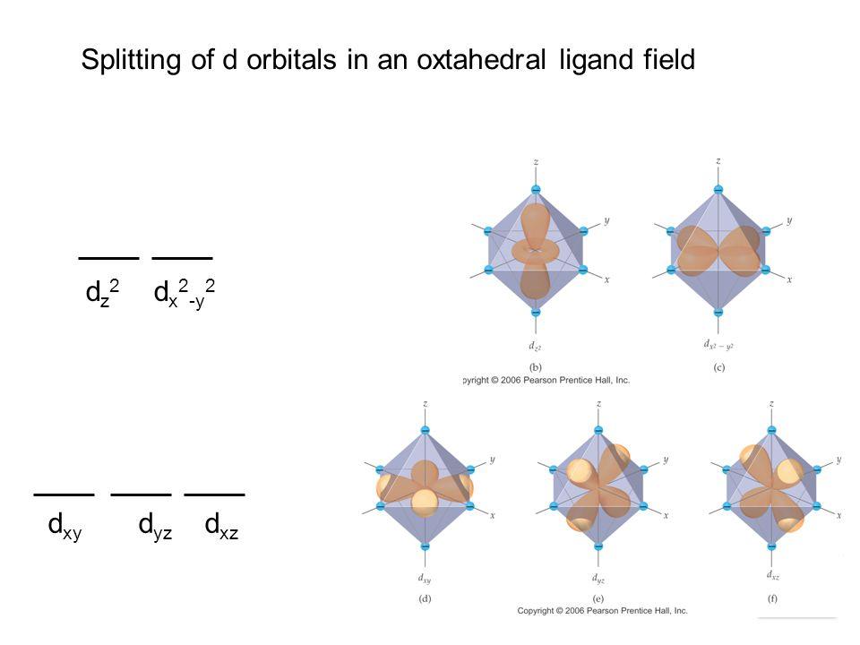 Chemistry of Coordination Compounds d xy d yz d xz d z 2 d x 2 -y 2 Splitting of d orbitals in an oxtahedral ligand field