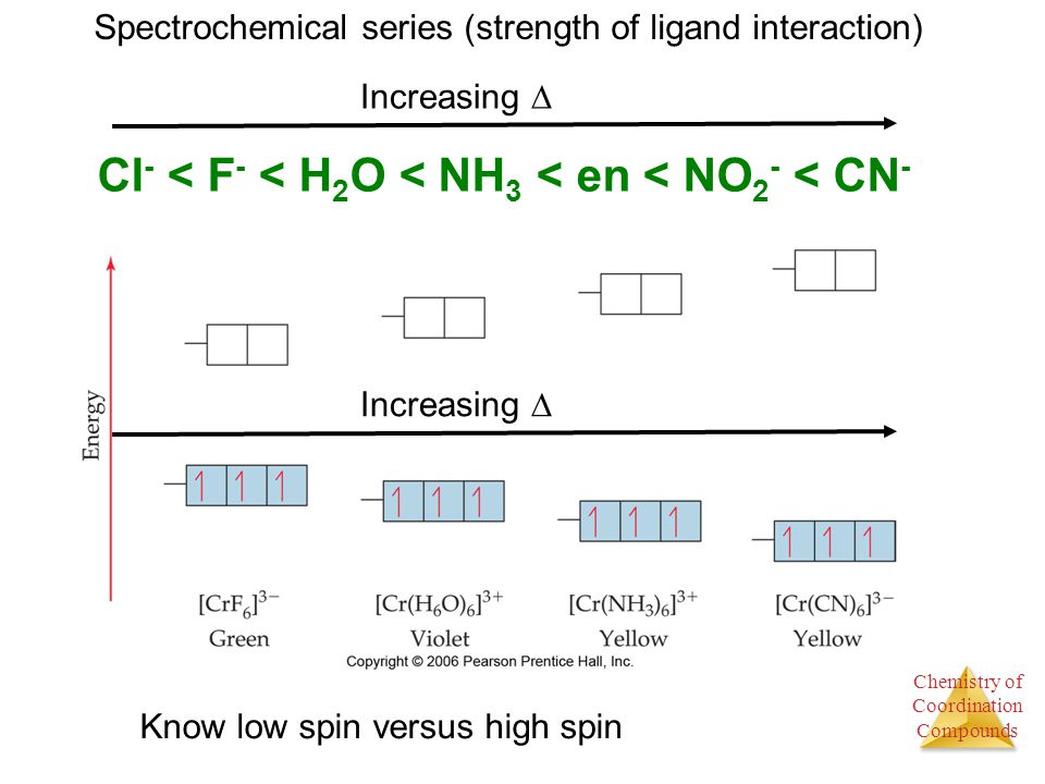 Chemistry of Coordination Compounds Spectrochemical series (strength of ligand interaction) Cl - < F - < H 2 O < NH 3 < en < NO 2 - < CN - Increasing