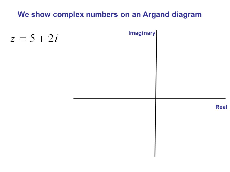 We show complex numbers on an Argand diagram Imaginary Real