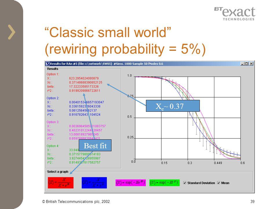 © British Telecommunications plc, 200239 Classic small world (rewiring probability = 5%) X c ~ 0.37 Best fit