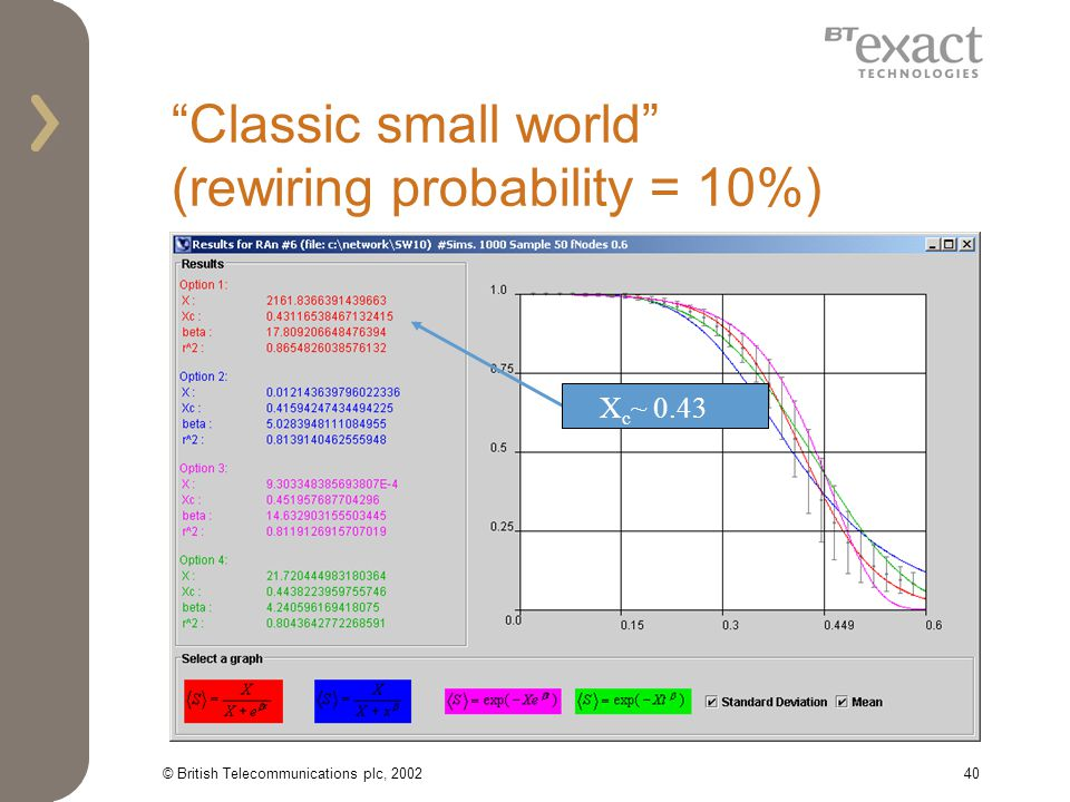 © British Telecommunications plc, 200240 Classic small world (rewiring probability = 10%) X c ~ 0.43