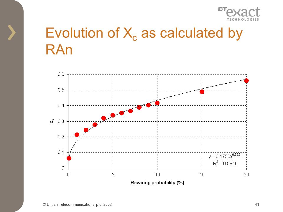© British Telecommunications plc, 200241 Evolution of X c as calculated by RAn