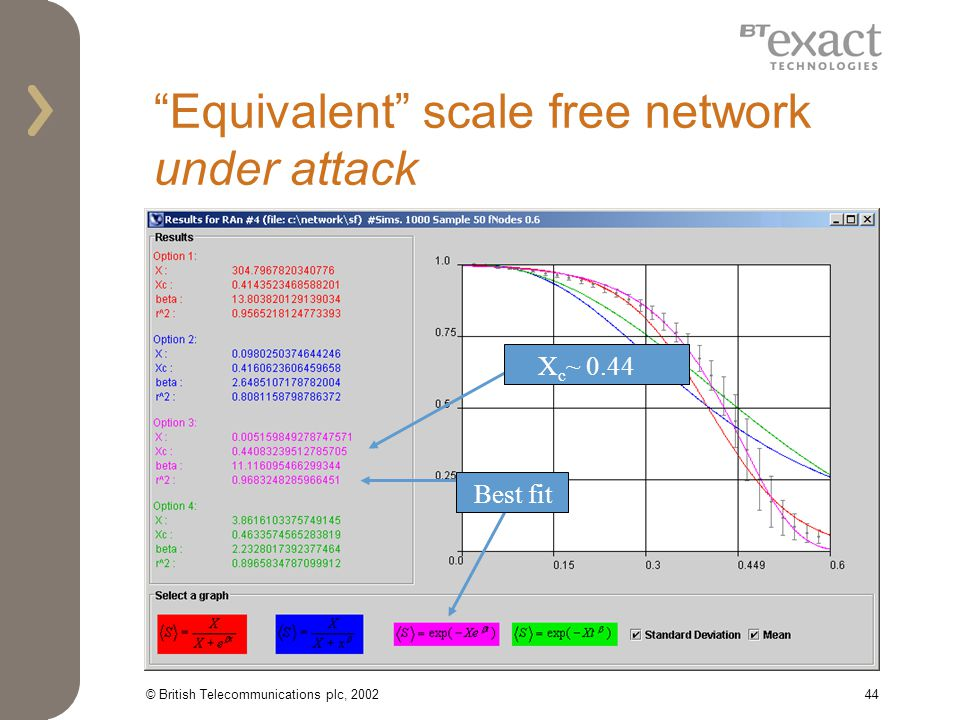 © British Telecommunications plc, 200244 Equivalent scale free network under attack X c ~ 0.44 Best fit