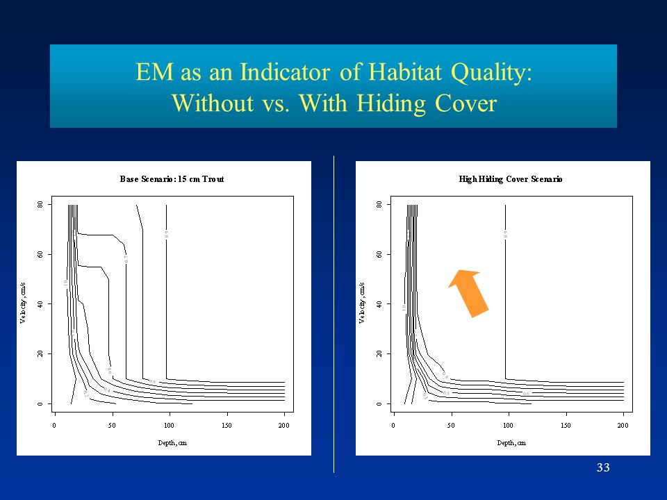 33 EM as an Indicator of Habitat Quality: Without vs. With Hiding Cover