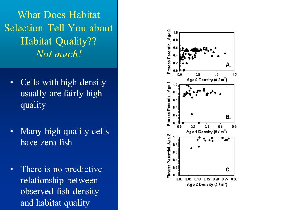 48 What Does Habitat Selection Tell You about Habitat Quality?.