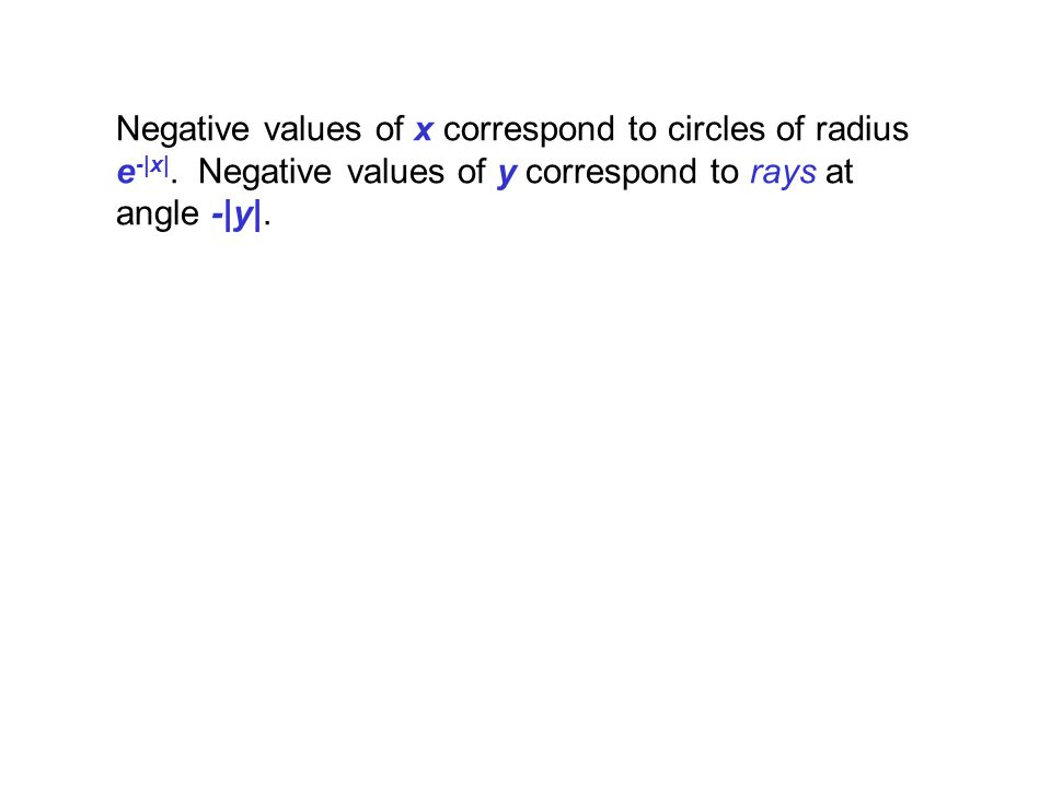 Negative values of x correspond to circles of radius e -|x|. Negative values of y correspond to rays at angle -|y|.