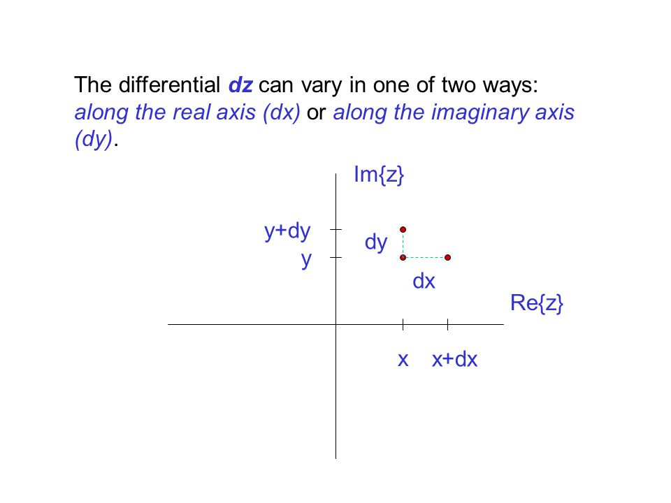 The differential dz can vary in one of two ways: along the real axis (dx) or along the imaginary axis (dy). Re{z} Im{z} x y y+dy x+dx dx dy
