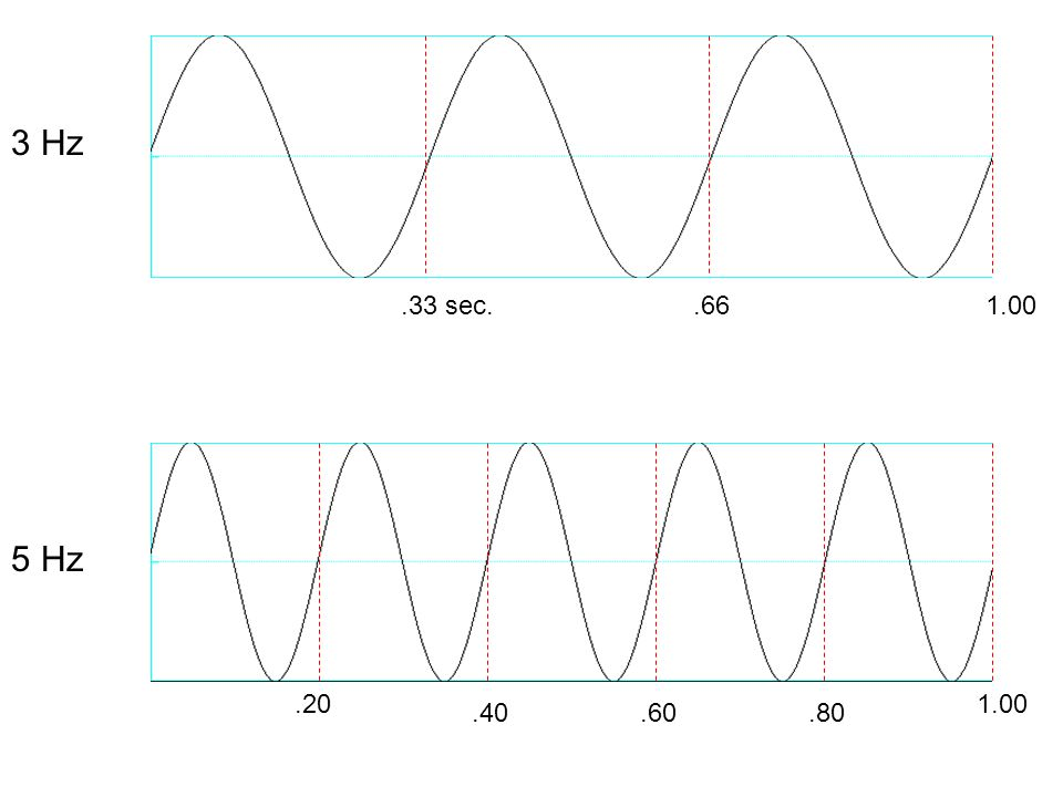 Fouriers Theorem, part 2 The component sinusoids (harmonics) of any complex periodic wave: all have a frequency that is an integer multiple of the fundamental frequency of the complex wave.