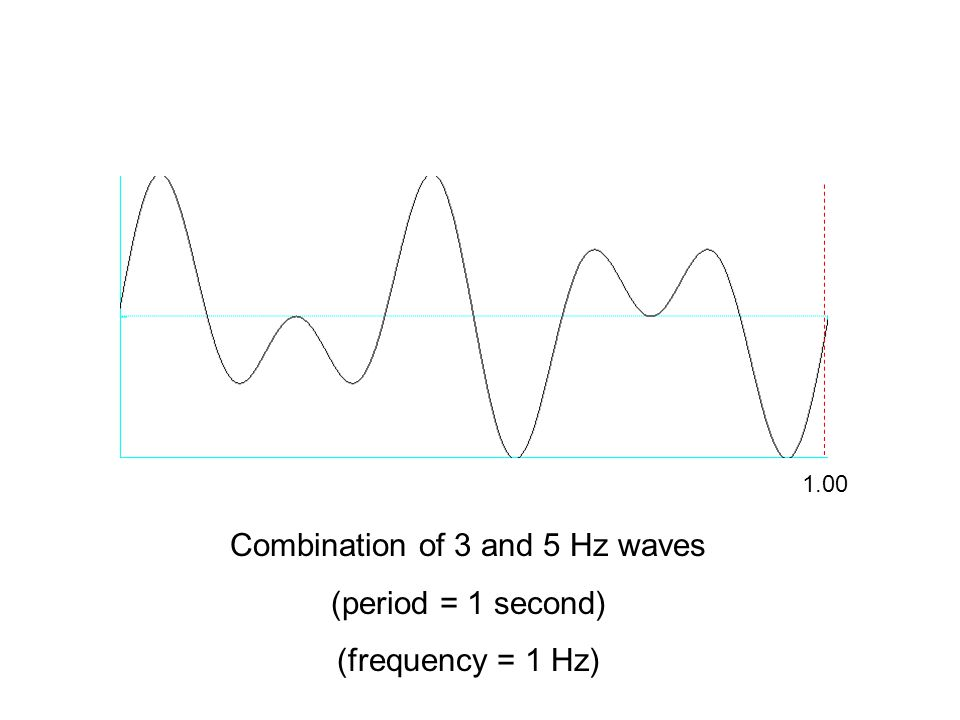 Combination of 3 and 5 Hz waves (period = 1 second) (frequency = 1 Hz) 1.00