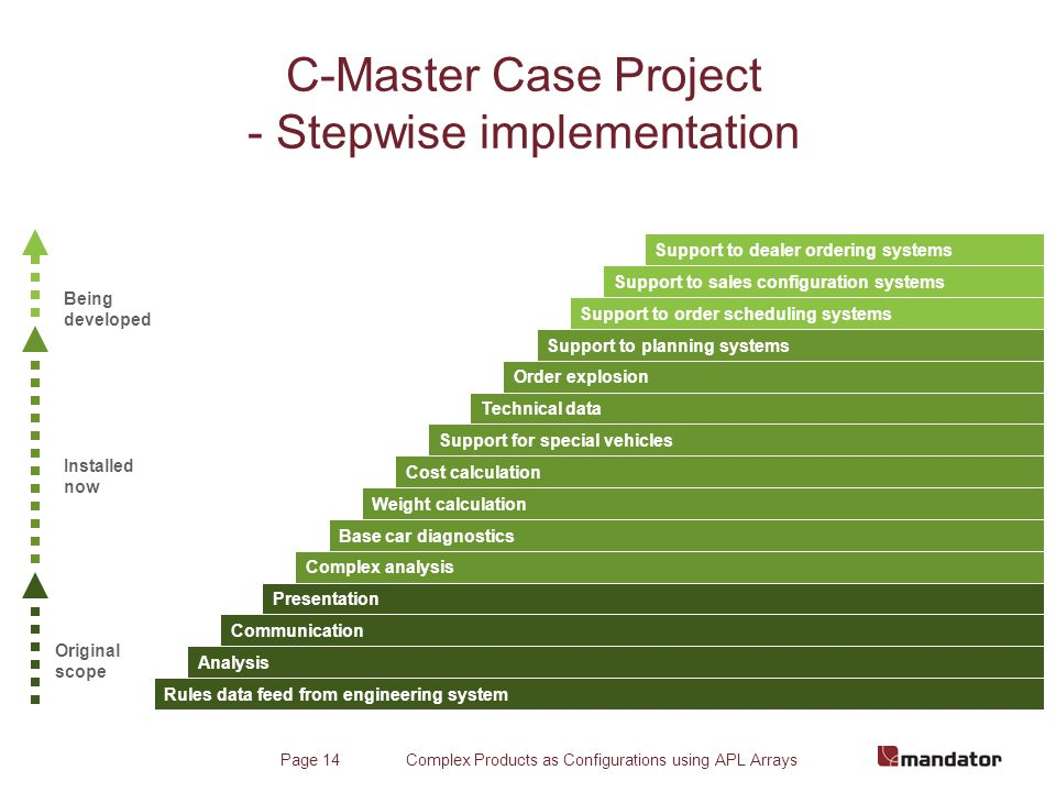 Complex Products as Configurations using APL ArraysPage 14 C-Master Case Project - Stepwise implementation Support to dealer ordering systems Support to sales configuration systems Support to order scheduling systems Weight calculation Technical data Order explosion Support to planning systems Cost calculation Support for special vehicles Complex analysis Base car diagnostics Rules data feed from engineering system Analysis Communication Presentation Original scope Installed now Being developed