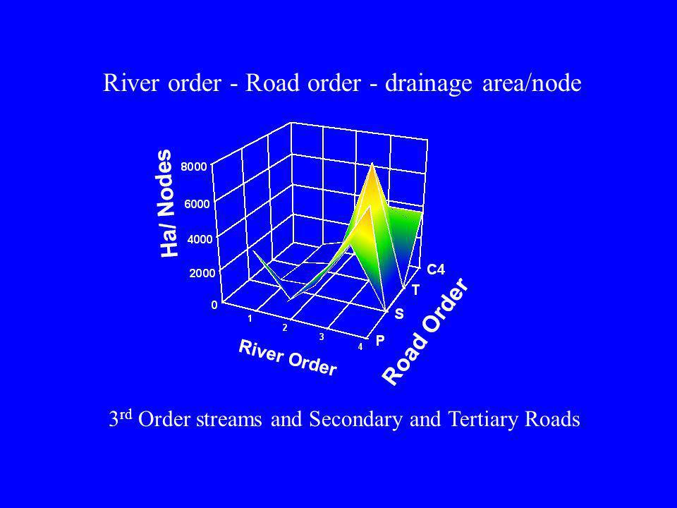 River order - Road order - drainage area/node 3 rd Order streams and Secondary and Tertiary Roads