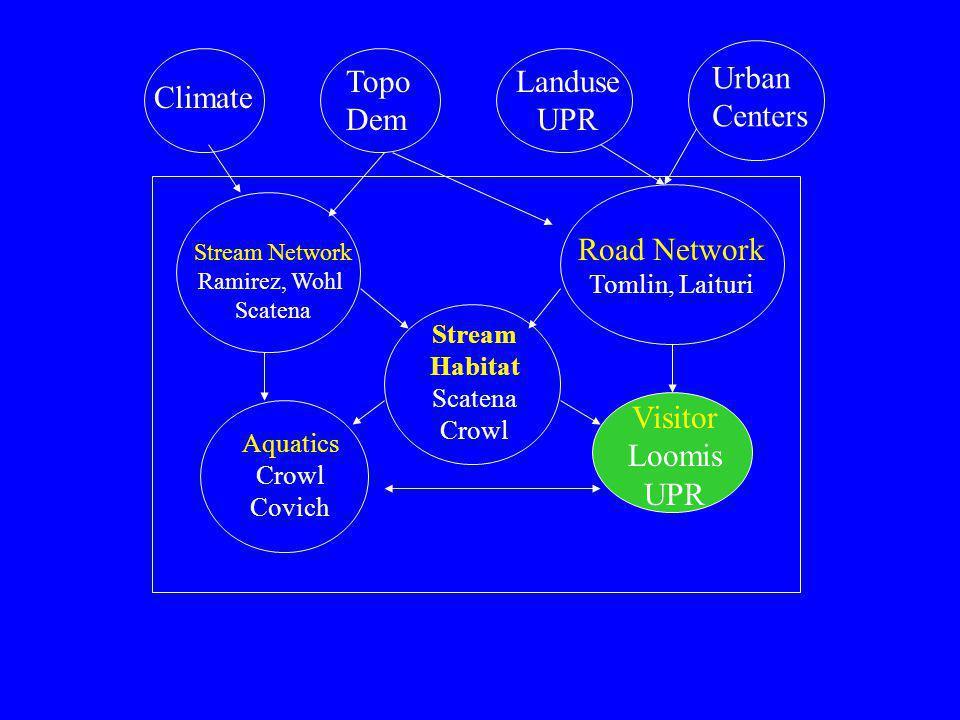 Climate Topo Dem Landuse UPR Urban Centers Stream Network Ramirez, Wohl Scatena Road Network Tomlin, Laituri Stream Habitat Scatena Crowl Visitor Loomis UPR Aquatics Crowl Covich